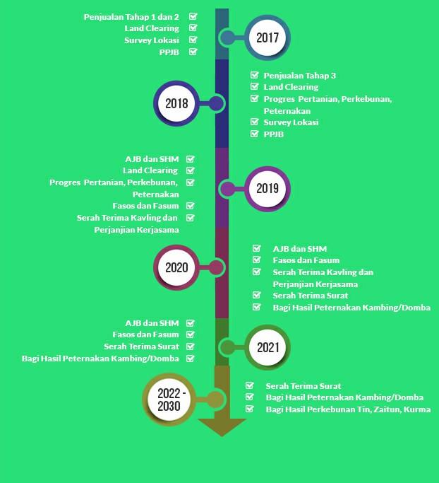 Timeline-pembangunan-algira-kampung-qurban